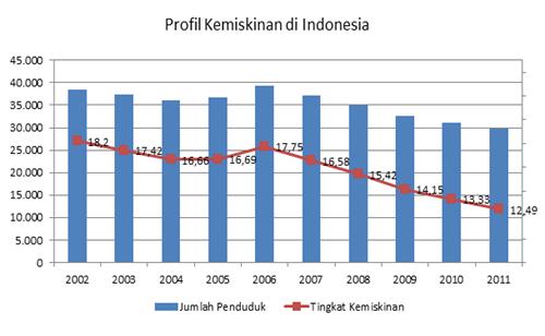 Pengaruh distribusi dan ketimpangan pendapatan terhadap kemiskinan grafik di atas menggambarkan profil tingkat kemiskinan penduduk indonesia terhitung tahun 2002 hingga tahun 2011 ccuart Image collections